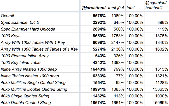 Benchmark results showing @iarna/toml as 55x faster than toml and 5.1x faster than toml-j0.4